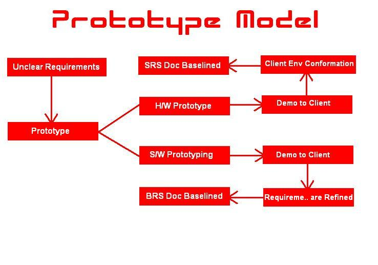 waterfall model vs prototyping model What is the difference between waterfall model with iterations and evolutionary software development model  in an iterative waterfall model, you might use the iterations more for.